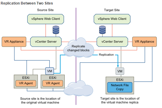 Install and configure VMware vSphere Replication | VirtualGyaan