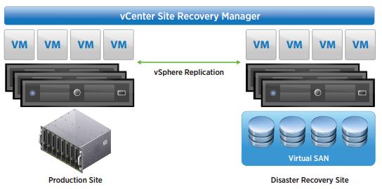 Install and configure VMware vSphere Replication   VirtualGyaan