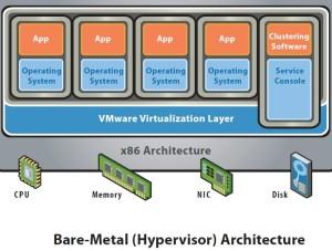 BareMetalHypervisorArchitecture
