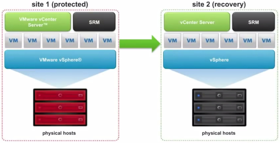 Introduction to VMware Site Recovery Manager | VirtualGyaan