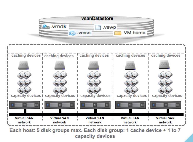 VMware vSAN Advanced Concepts – 2 | | VirtualGyaan