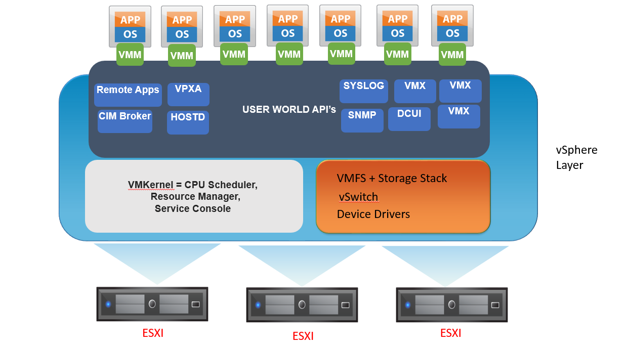 Part1: VMware VMKernel Components and Functionality     VirtualGyaan